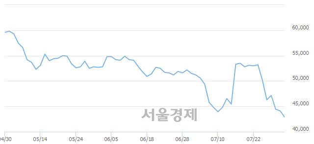 유삼화콘덴서, 장중 신저가 기록.. 43,850→41,900(▼1,950)
