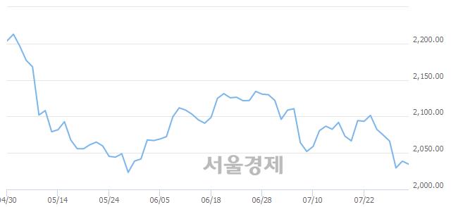 [개장 시황] 코스피 2036.46.. 개인의 '팔자' 기조에 하락 출발 (▼2.22, -0.11%)
