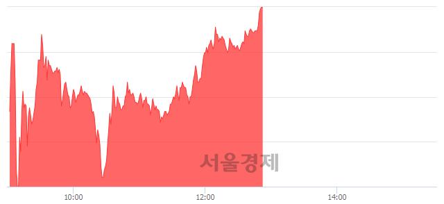 유남영비비안, 상한가 진입.. +29.94% ↑