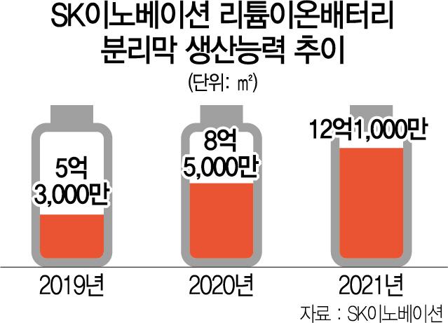 [단독]SK이노 '경쟁사에 분리막 공급 의향 있다'