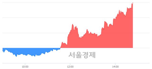코미스터블루, 상한가 진입.. +29.89% ↑