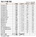 [표]채권 수익률 현황(7월 31일)