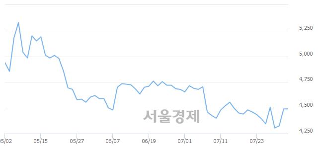 코한국가구, 상한가 진입.. +29.84% ↑