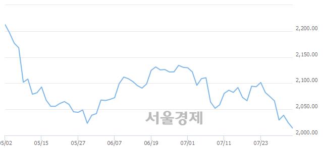 [개장 시황] 코스피 2015.09..  외국인과 기관의 '팔자' 기조에 하락 출발 (▼9.46, -0.47%)