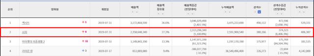 '사자' 개봉 첫날 38만 동원, '청년경찰' 뛰어넘는 오프닝 스코어