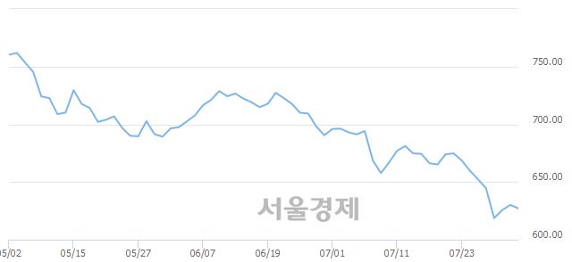 [개장 시황] 코스닥 627.94..  외국인과 기관의 '팔자' 기조에 하락 출발 (▼2.24, -0.36%)