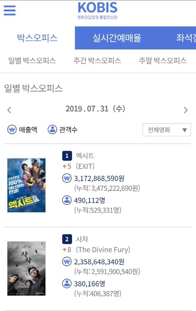 '엑시트' 개봉일 49만 동원, 역대 천만 영화 모두 뛰어넘는 오프닝 기록