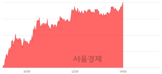 코컴퍼니케이, 상한가 진입.. +29.99% ↑
