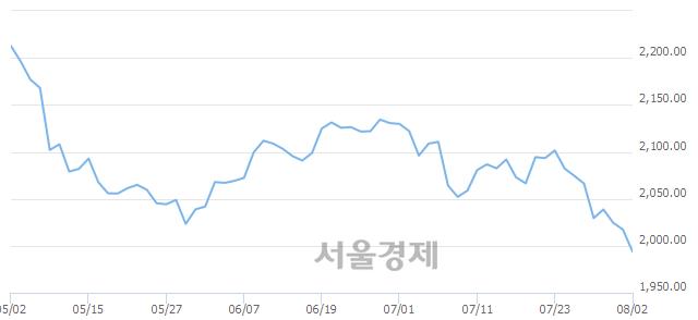 [개장 시황] 코스피 1995.31..  외국인의 '팔자' 기조에 하락 출발 (▼22.03, -1.09%)