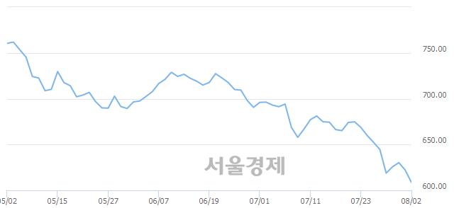 [개장 시황] 코스닥 612.01..  기관의 '팔자' 기조에 하락 출발 (▼10.25, -1.65%)