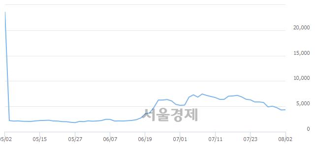 유국보, 상한가 진입.. +29.92% ↑