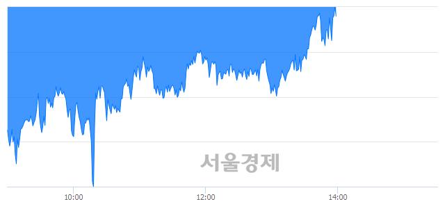 오후 2:00 현재 코스피는 44:56으로 매수우위, 매수강세 업종은 금융업(2.28%↓)