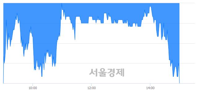 코셀리드, 장중 신저가 기록.. 22,600→22,000(▼600)