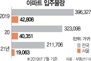 [S머니] '상한제 땐 로또청약' 버티기…'전셋값 48% 폭등' 재연되나