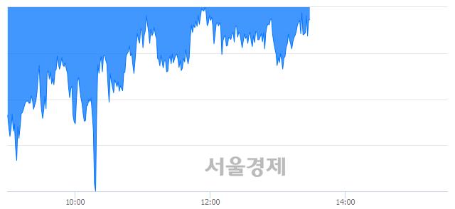 오후 1:30 현재 코스피는 43:57으로 매수우위, 매수강세 업종은 비금속광물업(0.09%↑)