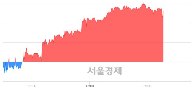 코원익홀딩스, 매수잔량 498% 급증