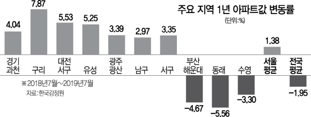 [단독] 아파트값 7.8% 뛴 구리시, 과열지역 되나