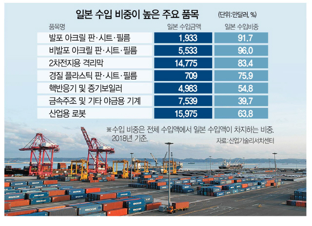 '日수입품 90% 원자재·중간재…허가 미루면 제조업 즉각 마비'