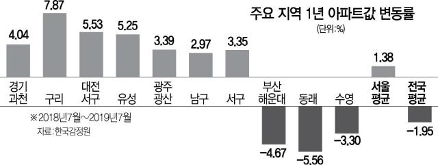 부쩍 오른 대전·광주, 조정대상지역 사정권