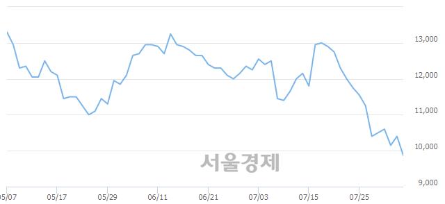 코피앤이솔루션, 장중 신저가 기록.. 9,840→9,670(▼170)