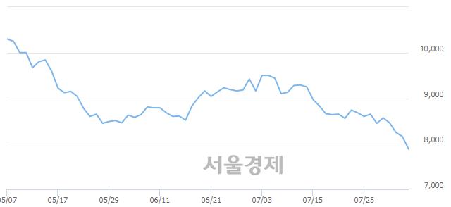 코서부T&D, 장중 신저가 기록.. 8,160→7,800(▼360)
