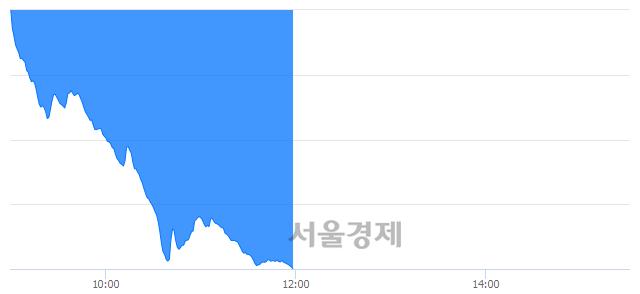 오후 12:00 현재 코스닥은 38:62으로 매수우위, 매수강세 업종은 운송업(4.18%↓)