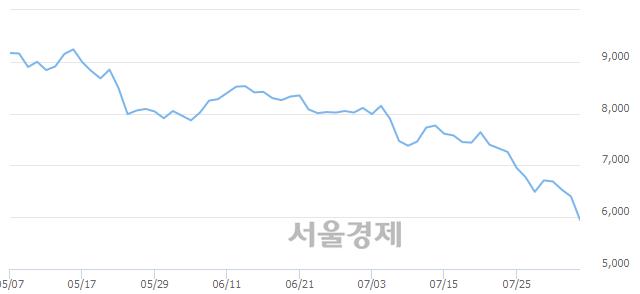 코대원미디어, 장중 신저가 기록.. 6,280→5,680(▼600)