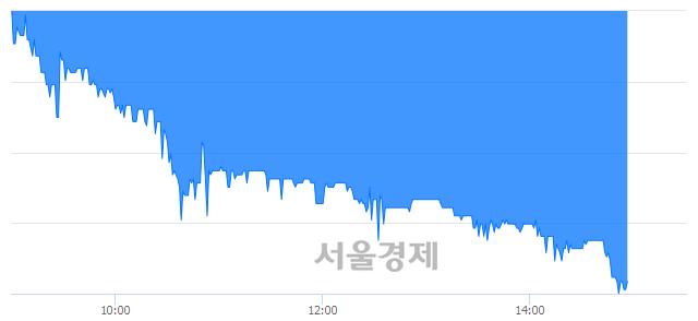 코에스텍파마, 장중 신저가 기록.. 6,100→5,800(▼300)