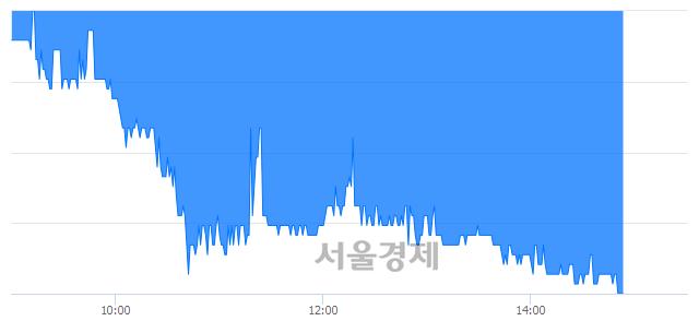코KCC건설, 장중 신저가 기록.. 6,010→5,800(▼210)