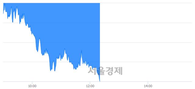유삼화콘덴서, 장중 신저가 기록.. 40,950→40,800(▼150)