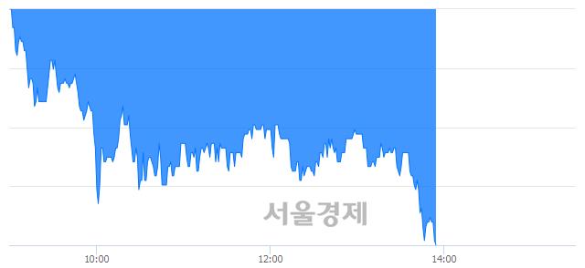 코바이오솔루션, 장중 신저가 기록.. 25,000→23,450(▼1,550)