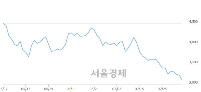 유디아이, 장중 신저가 기록.. 3,105→3,085(▼20)