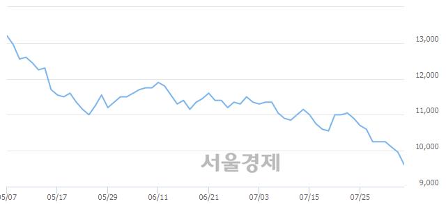 코하림지주, 장중 신저가 기록.. 9,950→9,450(▼500)
