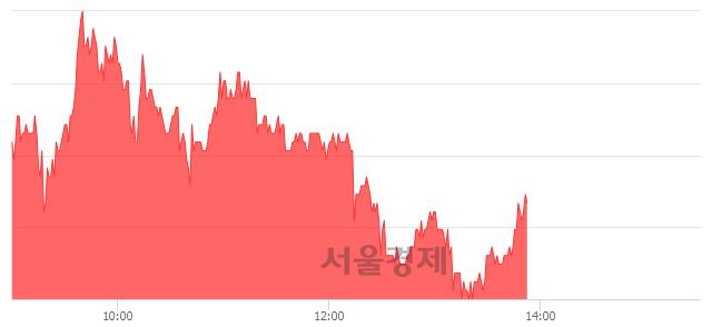 코나스미디어, 3.77% 오르며 체결강도 강세 지속(119%)