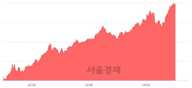 유KODEX 코스닥150선물인버스, 전일 대비 7.05% 상승.. 일일회전율은 220.65% 기록