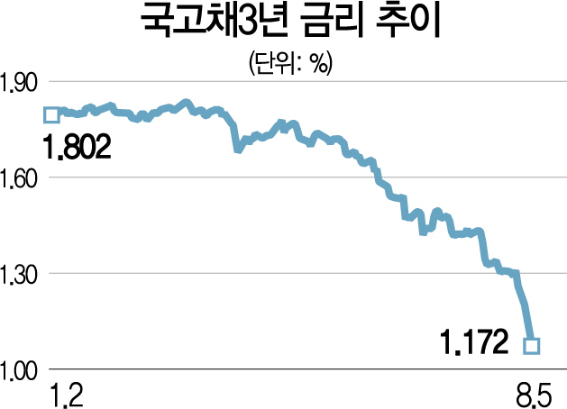 국고채 3년물 1.1%선 급락...사상 최저
