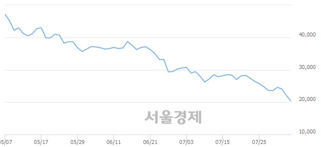 코셀리드, 장중 신저가 기록.. 21,950→20,250(▼1,700)