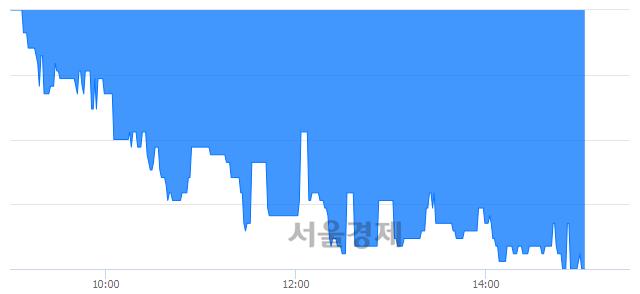 유서연, 장중 신저가 기록.. 3,110→3,105(▼5)
