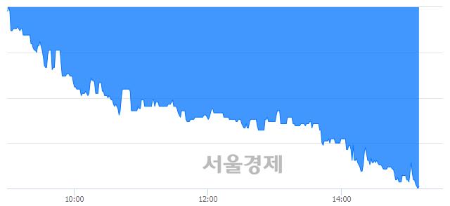 코브이원텍, 장중 신저가 기록.. 8,280→7,890(▼390)