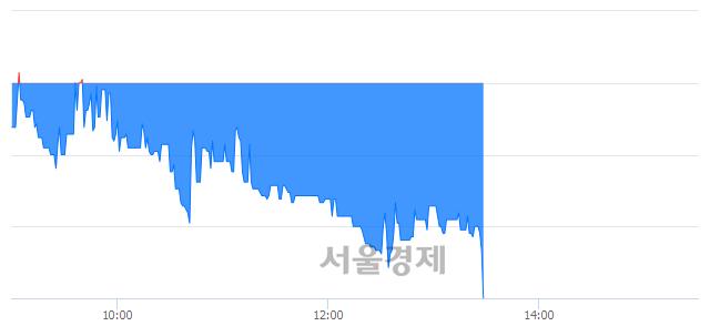 코와이엠씨, 장중 신저가 기록.. 4,400→4,240(▼160)