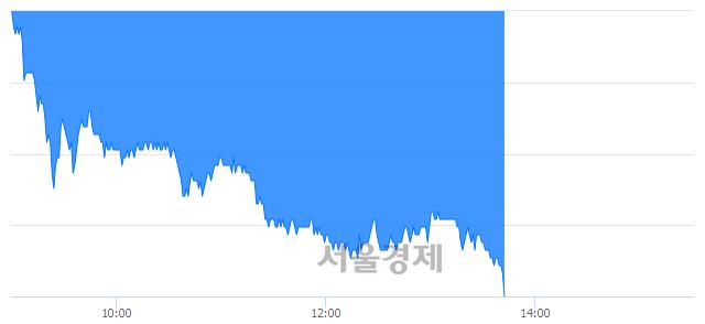 코에코프로비엠, 장중 신저가 기록.. 52,400→52,000(▼400)