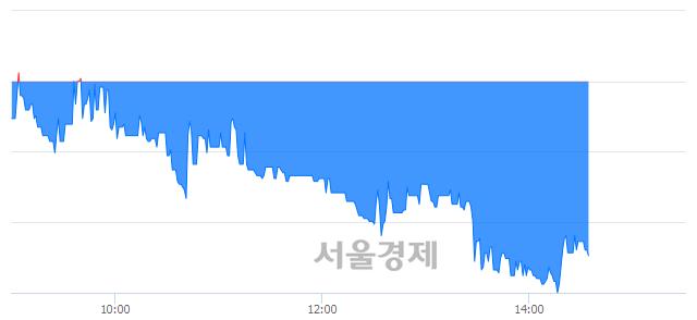 코와이엠씨, 매수잔량 716% 급증