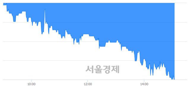 유이연제약, 장중 신저가 기록.. 13,000→12,350(▼650)