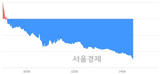 코우원개발, 매수잔량 303% 급증