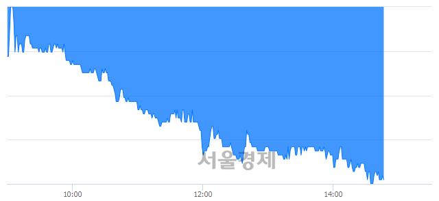 코베스파, 장중 신저가 기록.. 17,550→15,500(▼2,050)
