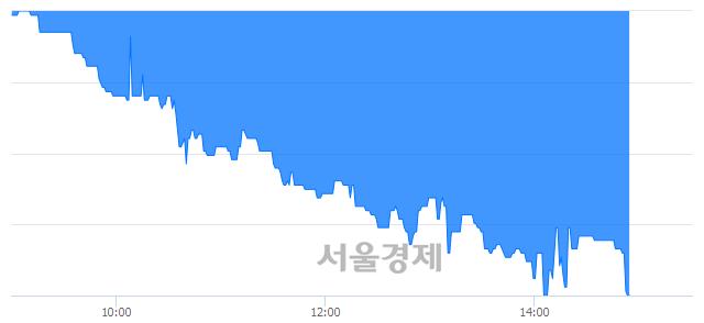 코싸이맥스, 장중 신저가 기록.. 6,780→6,740(▼40)