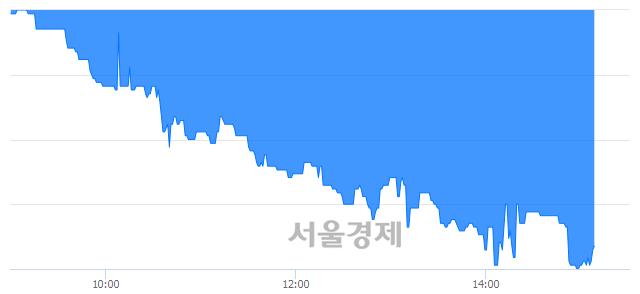 코싸이맥스, 매수잔량 456% 급증