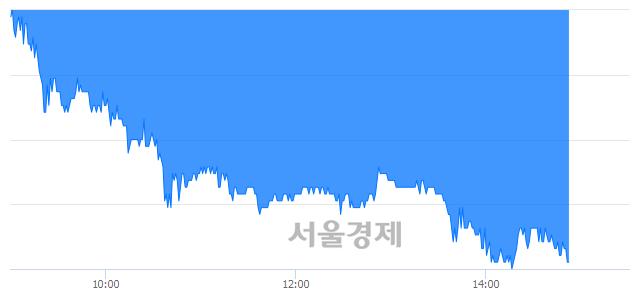 유일양약품, 장중 신저가 기록.. 21,750→19,600(▼2,150)