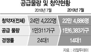 '반값 아파트' 기대심리에… 쪼그라든 7월 청약경쟁률
