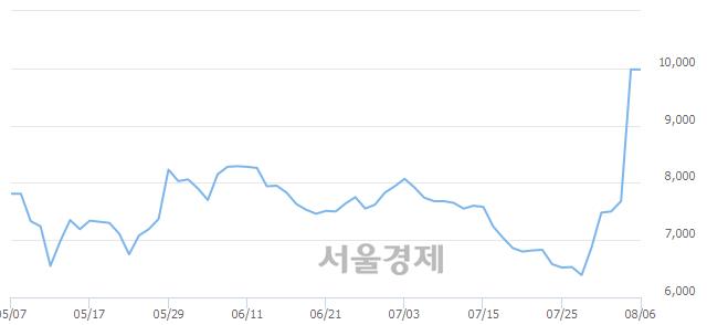 유대양금속, 상한가 진입.. +29.76% ↑